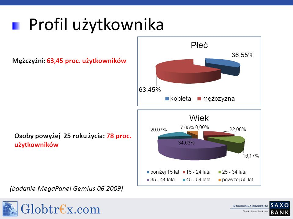 Profil użytkownika Mężczyźni: 63,45 proc.użytkowników Osoby powyżej 25 roku życia: 78 proc.