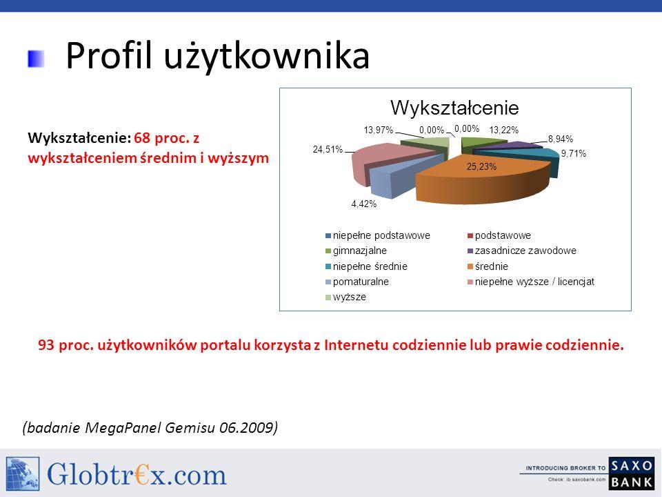 Profil użytkownika Wykształcenie: 68 proc. z wykształceniem średnim i wyższym 93 proc. użytkowników portalu korzysta z Internetu codziennie lub prawie