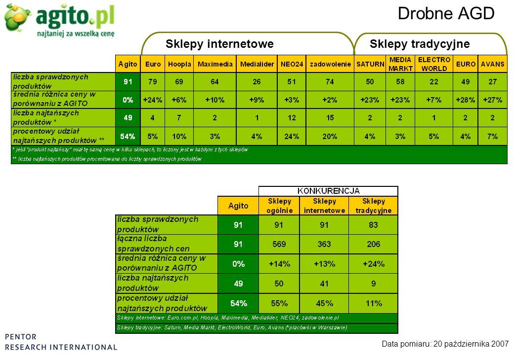 Drobne AGD Data pomiaru: 20 października 2007 Sklepy internetoweSklepy tradycyjne
