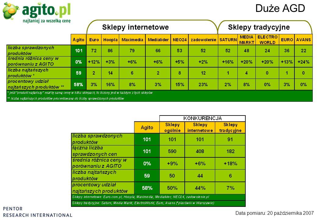 Duże AGD Data pomiaru: 20 października 2007 Sklepy internetoweSklepy tradycyjne