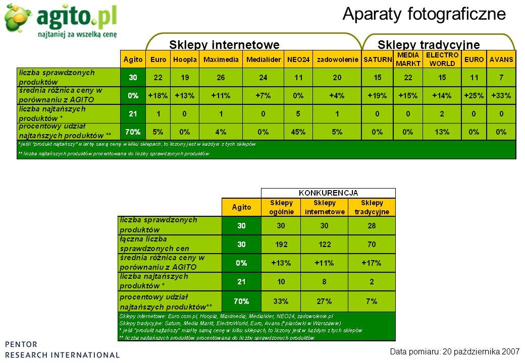 Aparaty fotograficzne Data pomiaru: 20 października 2007 Sklepy internetoweSklepy tradycyjne
