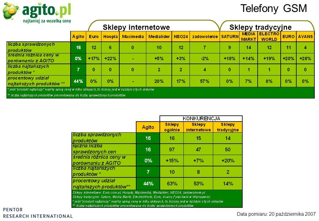 Telefony GSM Data pomiaru: 20 października 2007 Sklepy internetoweSklepy tradycyjne