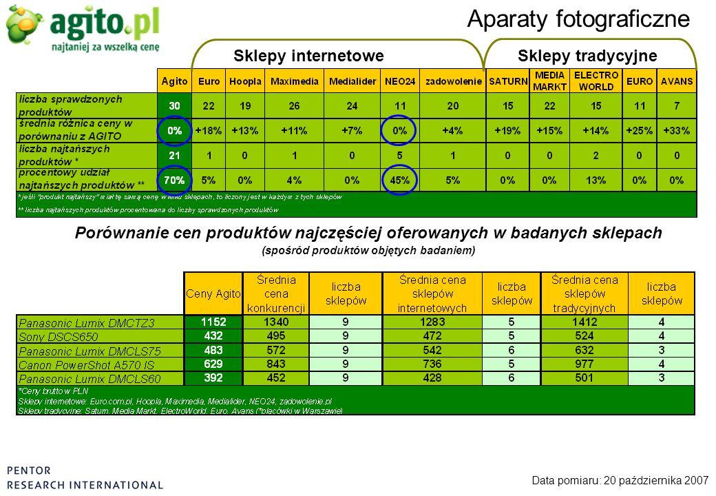 Sklepy internetoweSklepy tradycyjne Aparaty fotograficzne Data pomiaru: 20 października 2007 Porównanie cen produktów najczęściej oferowanych w badany