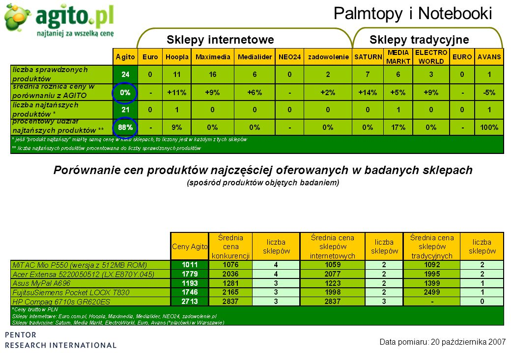 Sklepy internetoweSklepy tradycyjne Palmtopy i Notebooki Data pomiaru: 20 października 2007 Porównanie cen produktów najczęściej oferowanych w badanyc