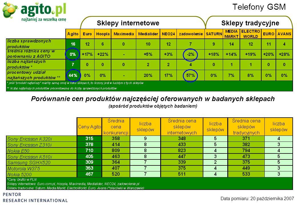 Sklepy internetoweSklepy tradycyjne Telefony GSM Data pomiaru: 20 października 2007 Porównanie cen produktów najczęściej oferowanych w badanych sklepa