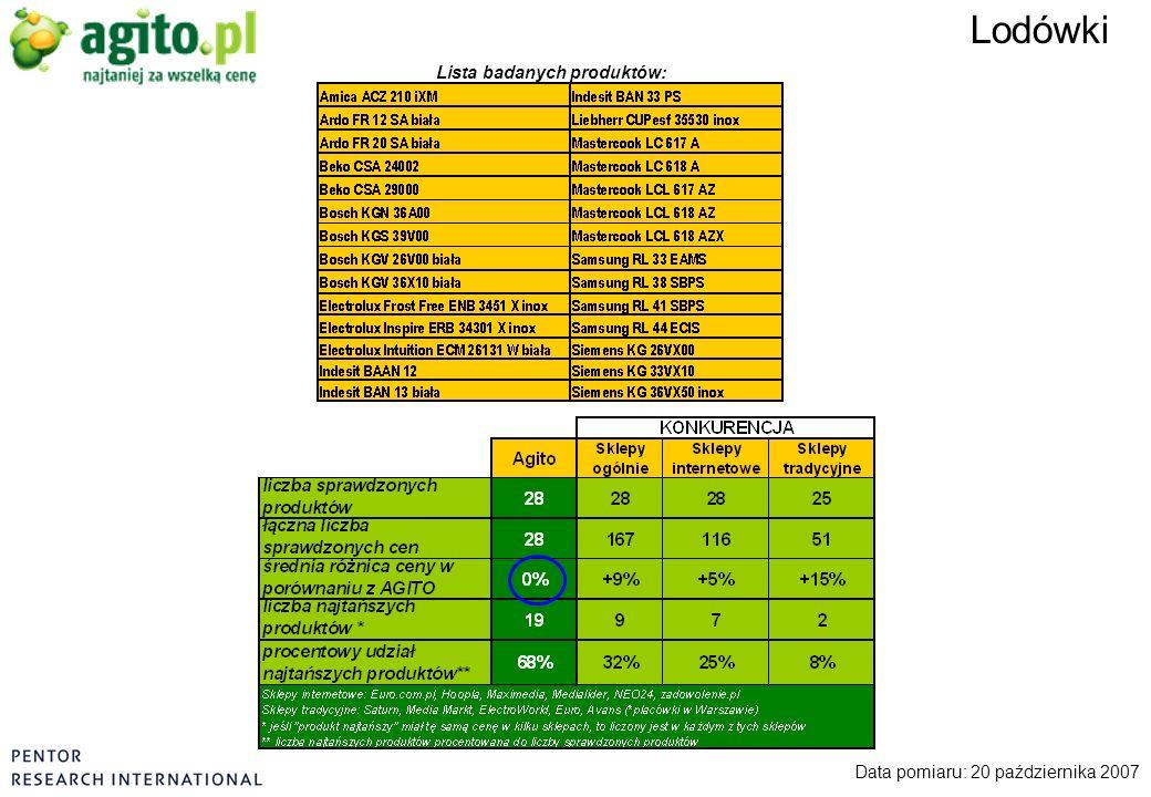 Lodówki Data pomiaru: 20 października 2007 Lista badanych produktów: