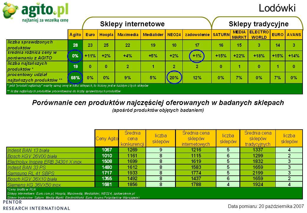 Sklepy internetoweSklepy tradycyjne Lodówki Data pomiaru: 20 października 2007 Porównanie cen produktów najczęściej oferowanych w badanych sklepach (s