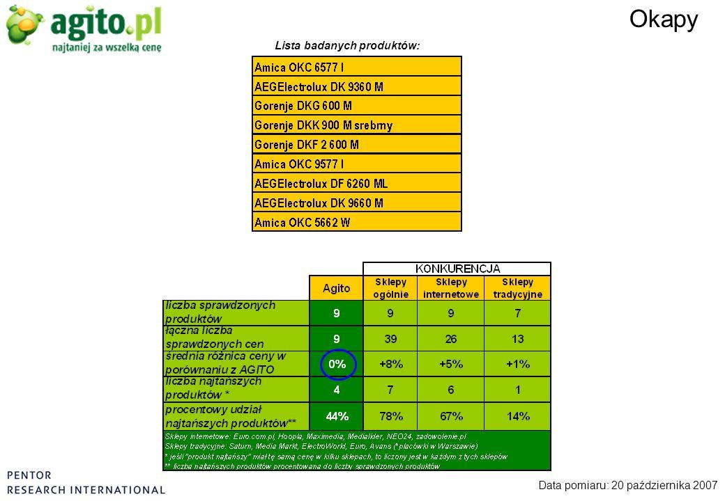 Okapy Data pomiaru: 20 października 2007 Lista badanych produktów: