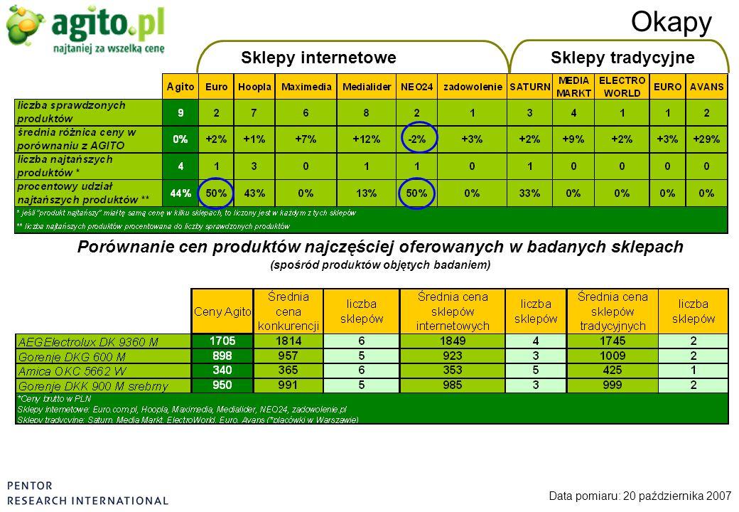 Sklepy internetoweSklepy tradycyjne Okapy Data pomiaru: 20 października 2007 Porównanie cen produktów najczęściej oferowanych w badanych sklepach (spo