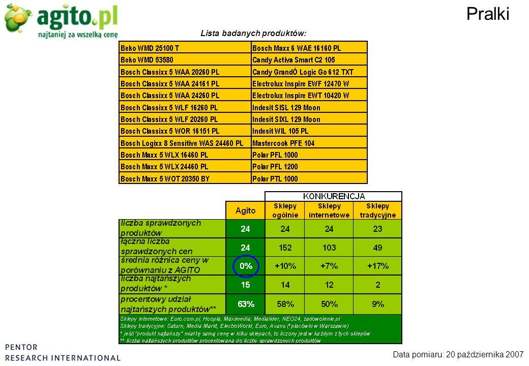 Pralki Data pomiaru: 20 października 2007 Lista badanych produktów: