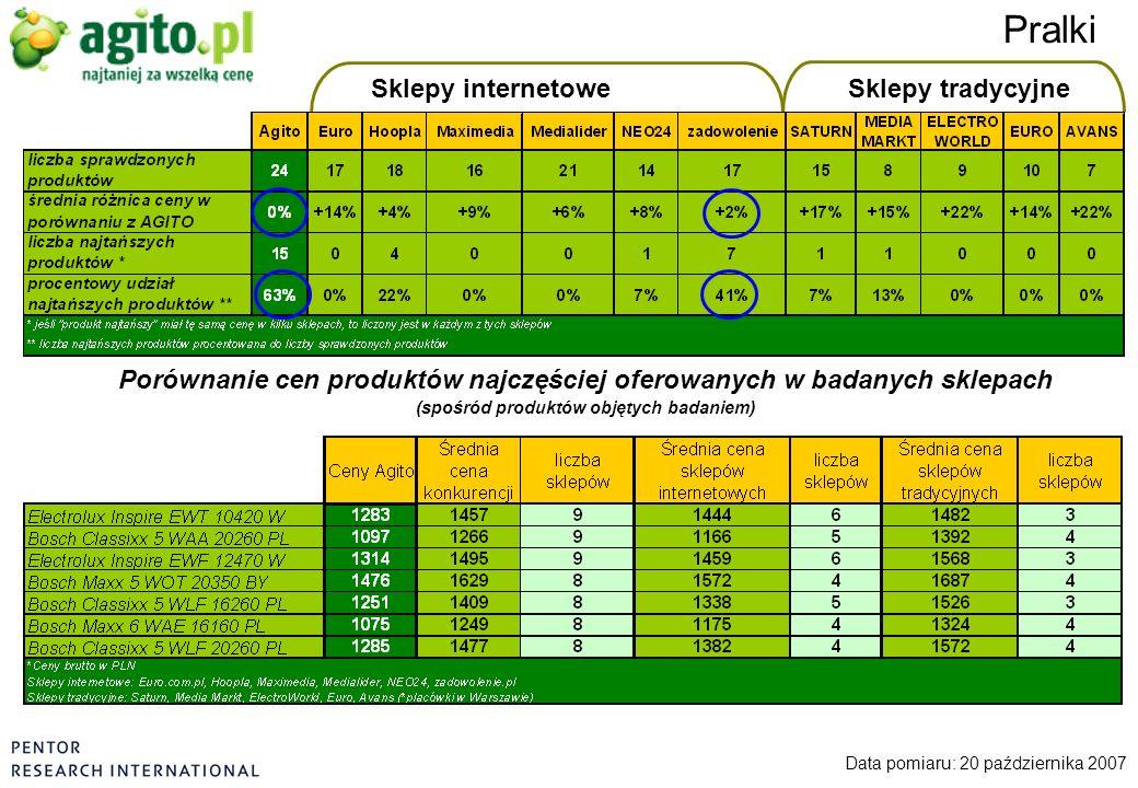 Sklepy internetoweSklepy tradycyjne Pralki Data pomiaru: 20 października 2007 Porównanie cen produktów najczęściej oferowanych w badanych sklepach (sp