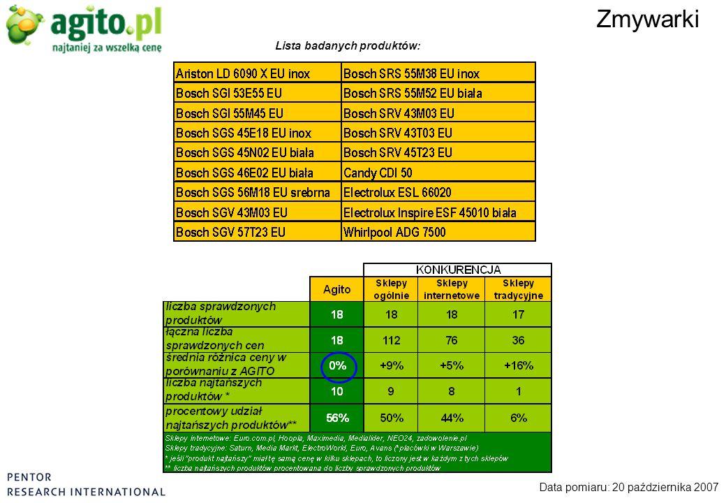 Zmywarki Data pomiaru: 20 października 2007 Lista badanych produktów: