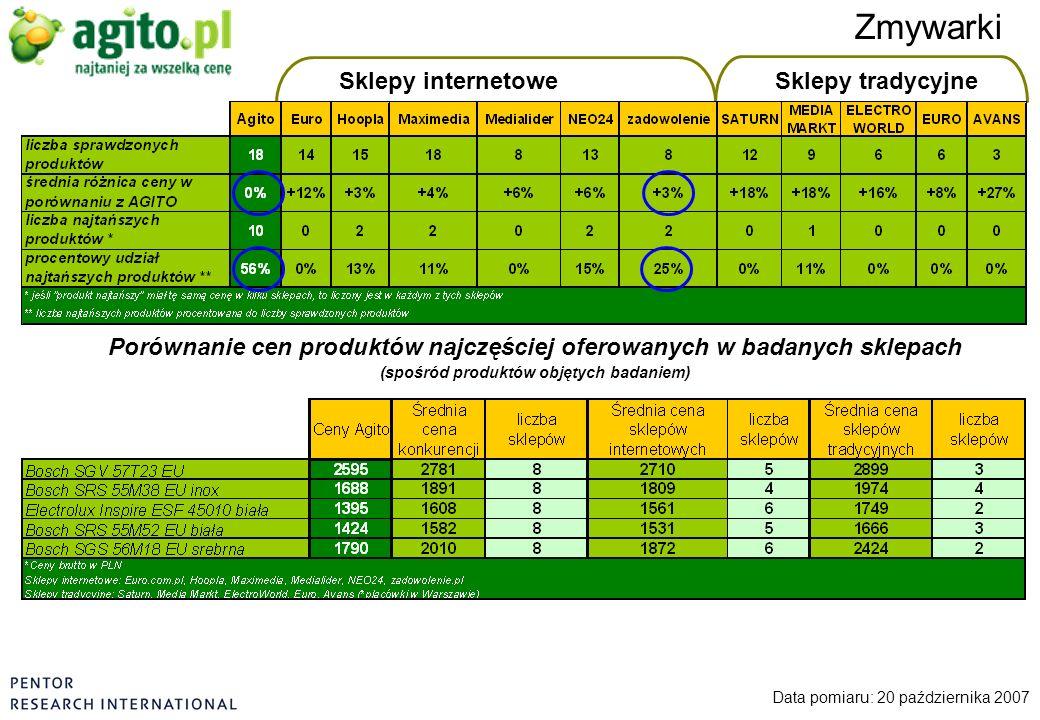 Sklepy internetoweSklepy tradycyjne Zmywarki Data pomiaru: 20 października 2007 Porównanie cen produktów najczęściej oferowanych w badanych sklepach (