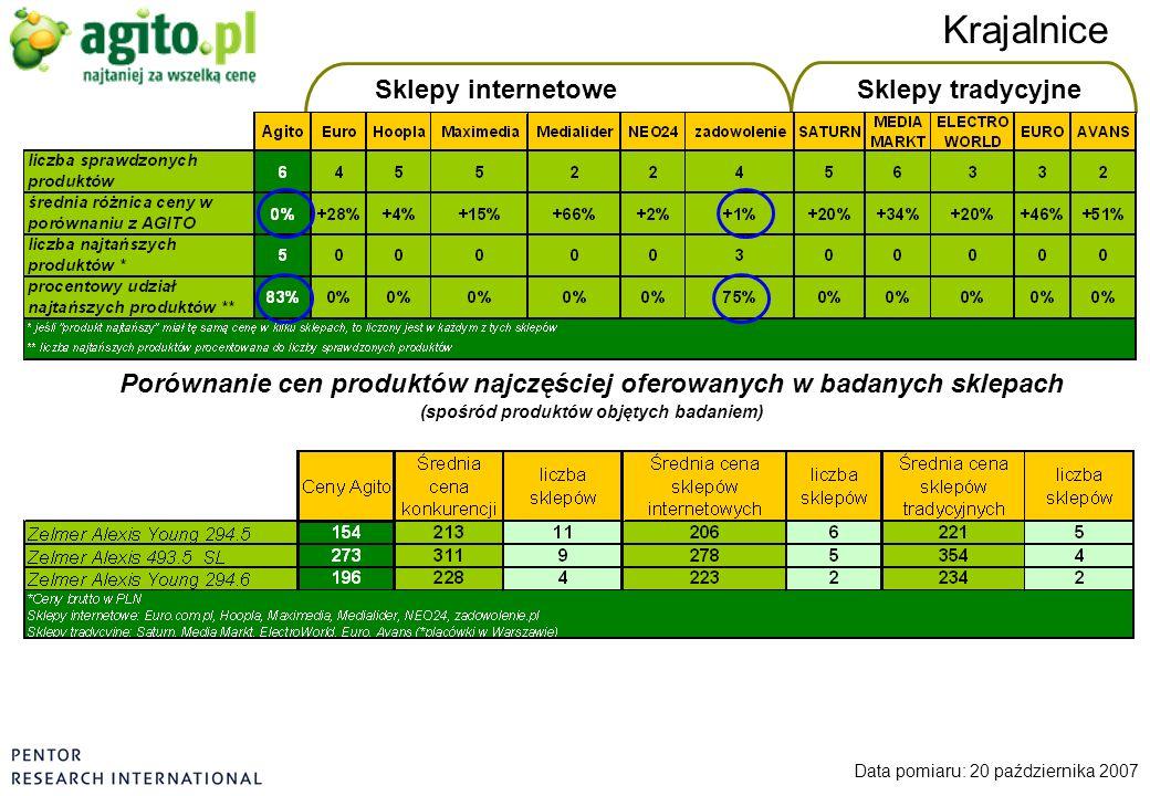Sklepy internetoweSklepy tradycyjne Krajalnice Data pomiaru: 20 października 2007 Porównanie cen produktów najczęściej oferowanych w badanych sklepach