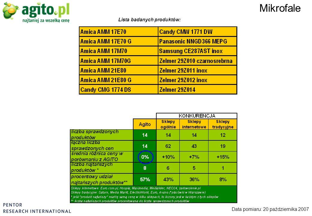 Mikrofale Data pomiaru: 20 października 2007 Lista badanych produktów: