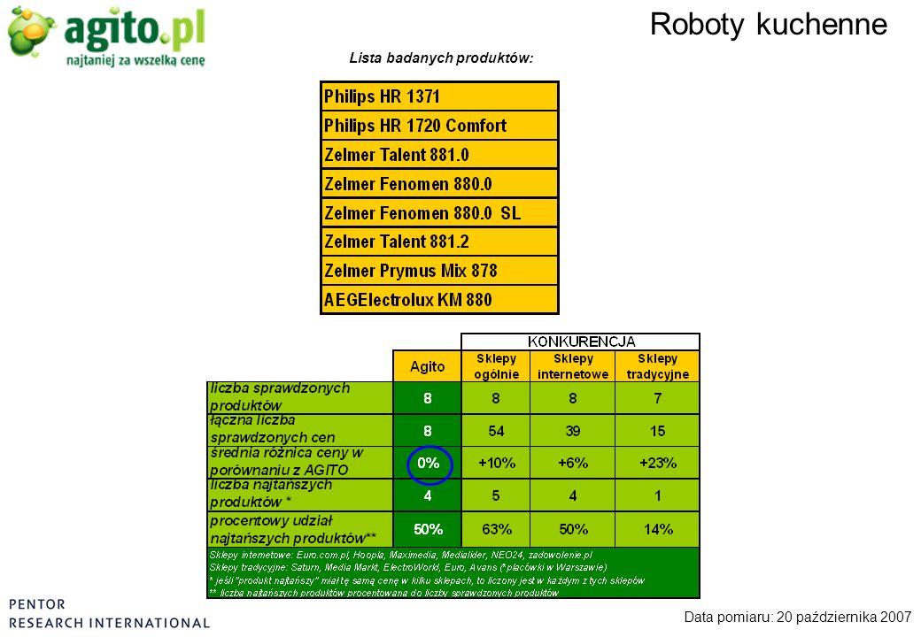Roboty kuchenne Data pomiaru: 20 października 2007 Lista badanych produktów: