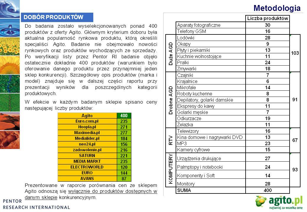 Metodologia DOBÓR PRODUKTÓW Do badania zostało wyselekcjonowanych ponad 400 produktów z oferty Agito. Głównym kryterium doboru była aktualna popularno