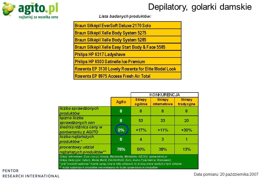 Depilatory, golarki damskie Data pomiaru: 20 października 2007 Lista badanych produktów: