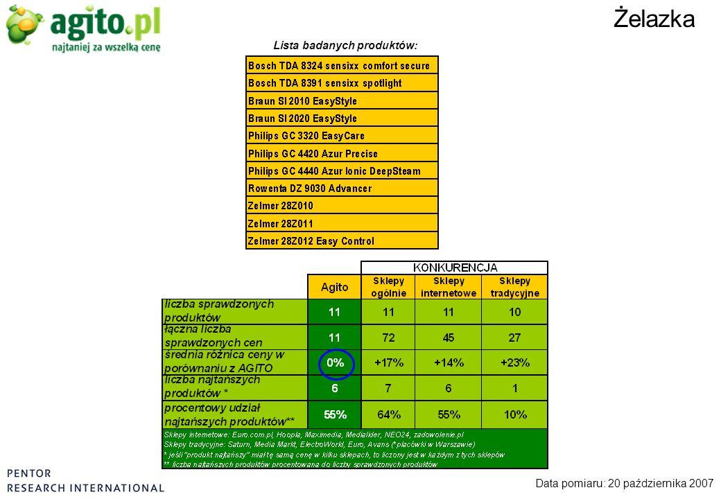 Żelazka Data pomiaru: 20 października 2007 Lista badanych produktów: