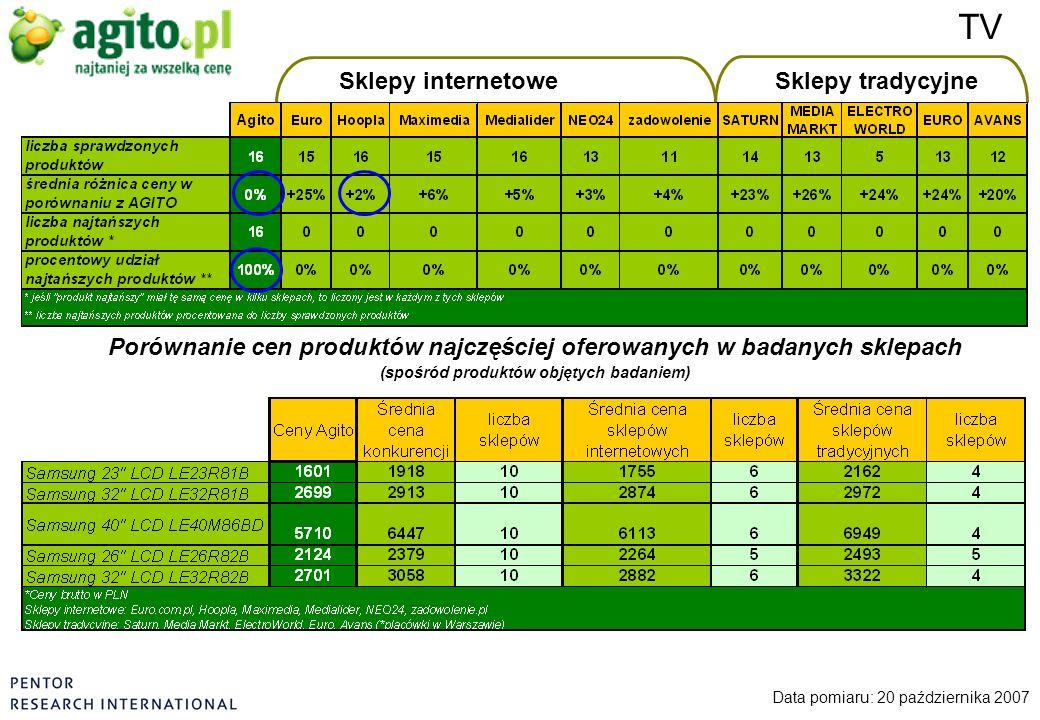 Sklepy internetoweSklepy tradycyjne Data pomiaru: 20 października 2007 Porównanie cen produktów najczęściej oferowanych w badanych sklepach (spośród p