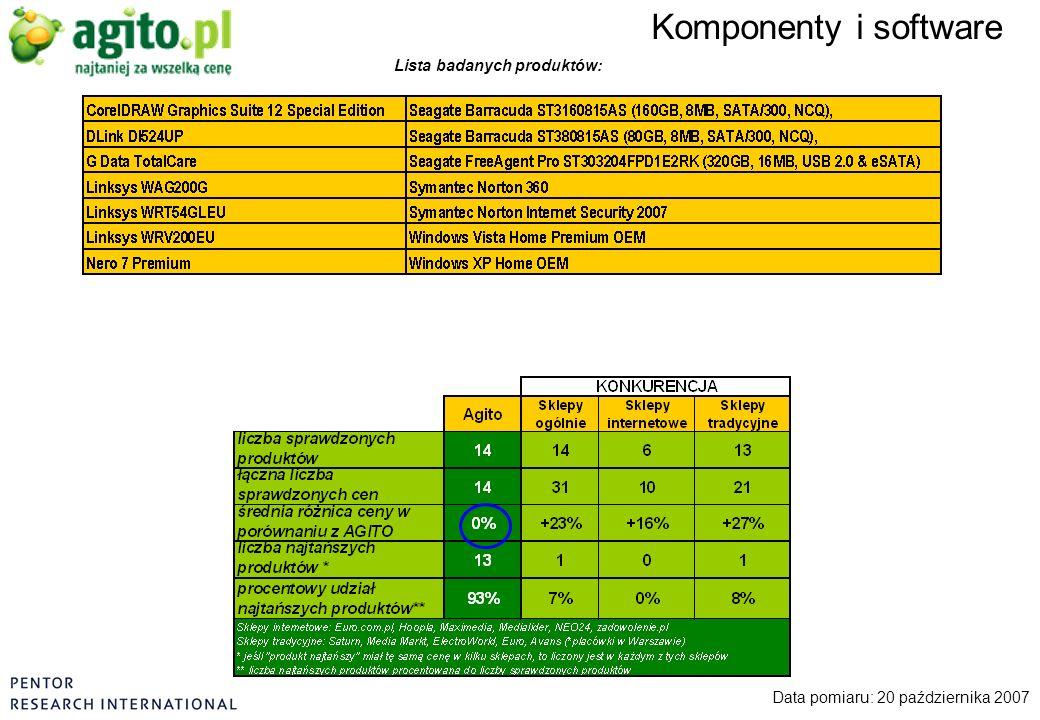 Komponenty i software Data pomiaru: 20 października 2007 Lista badanych produktów: