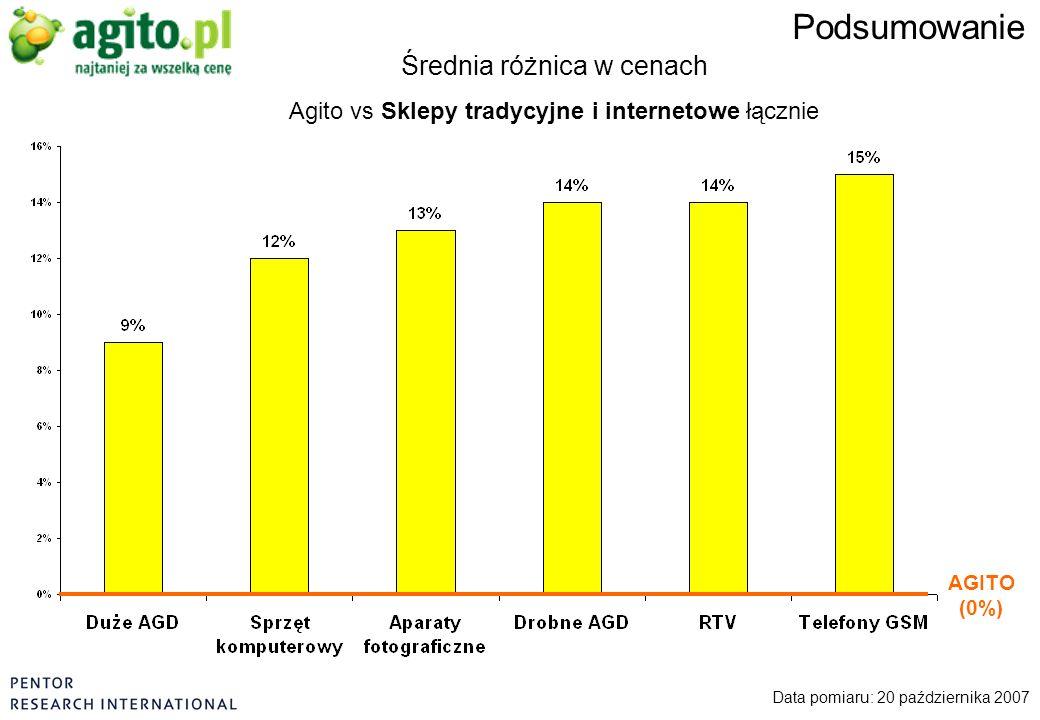 Data pomiaru: 20 października 2007 Podsumowanie Średnia różnica w cenach Agito vs Sklepy tradycyjne i internetowe łącznie AGITO (0%)