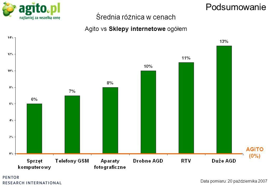 Data pomiaru: 20 października 2007 Podsumowanie Średnia różnica w cenach Agito vs Sklepy internetowe ogółem AGITO (0%)