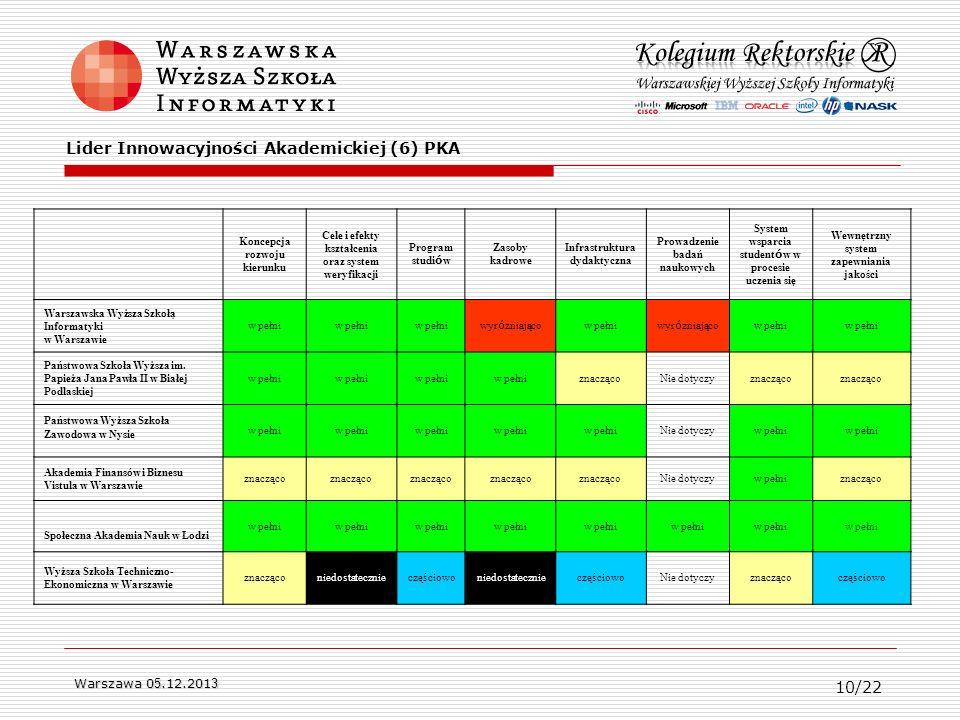Warszawa 0 5.12.201 3 Koncepcja rozwoju kierunku Cele i efekty kształcenia oraz system weryfikacji Program studi ó w Zasoby kadrowe Infrastruktura dyd