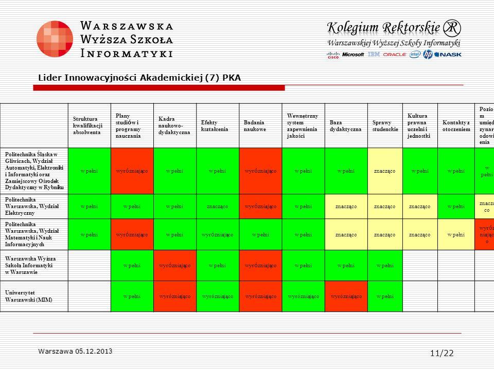 Warszawa 0 5.12.201 3 Struktura kwalifikacji absolwenta Plany studi ó w i programy nauczania Kadra naukowo- dydaktyczna Efekty kształcenia Badania nau