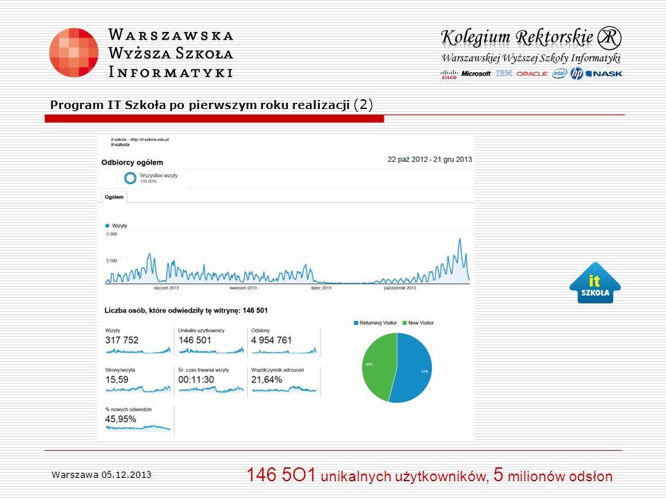 Warszawa 0 5.12.201 3 146 5O1 unikalnych użytkowników, 5 milionów odsłon Program IT Szkoła po pierwszym roku realizacji (2)