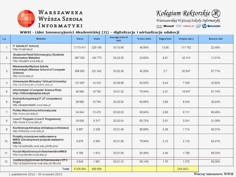 Lider Innowacyjności Akademickiej L.pWebsiteViewsVisits Average time of visit % new visitsPages/visitUnique usersBounce rate 1. IT Szkoła (IT School)