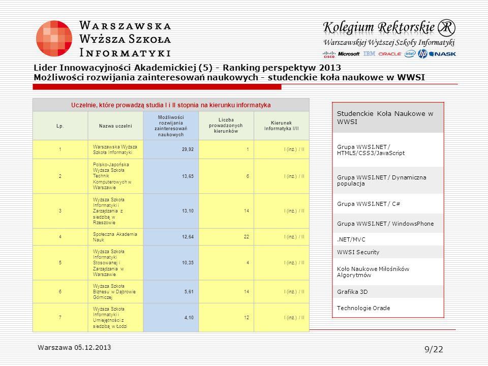 Warszawa 0 5.12.201 3 Lider Innowacyjności Akademickiej (5) - Ranking perspektyw 2013 Możliwości rozwijania zainteresowań naukowych - studenckie koła