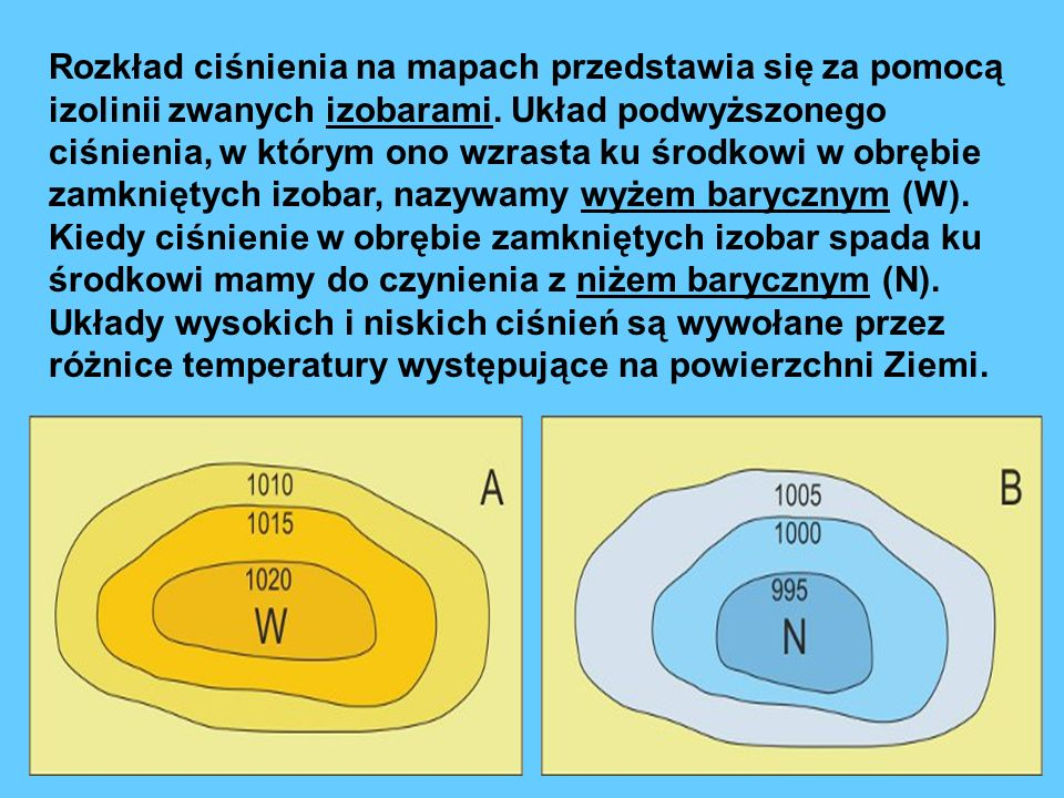 Rozkład ciśnienia na mapach przedstawia się za pomocą izolinii zwanych izobarami. Układ podwyższonego ciśnienia, w którym ono wzrasta ku środkowi w ob