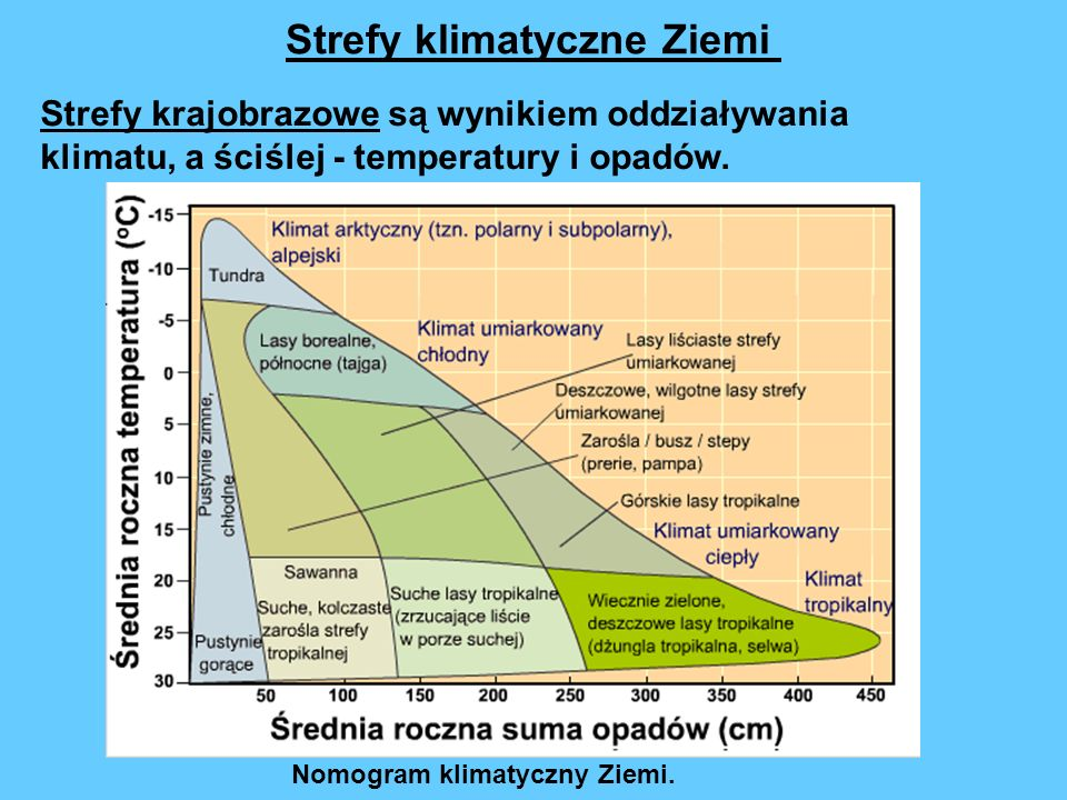Strefy krajobrazowe są wynikiem oddziaływania klimatu, a ściślej - temperatury i opadów. Strefy klimatyczne Ziemi Nomogram klimatyczny Ziemi.