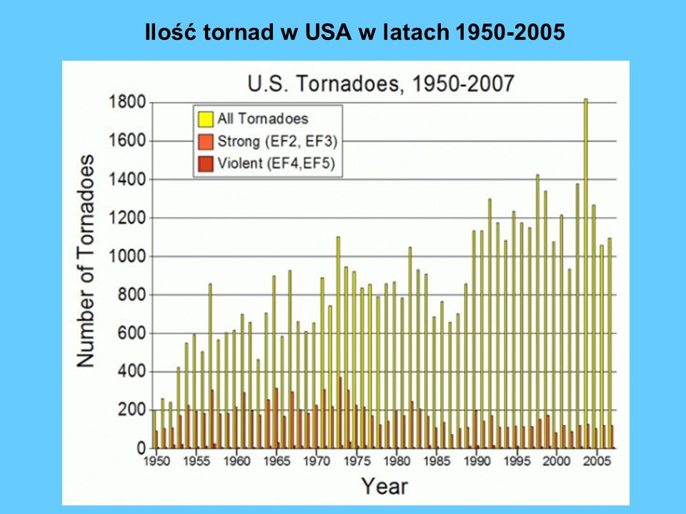 Ilość tornad w USA w latach 1950-2005