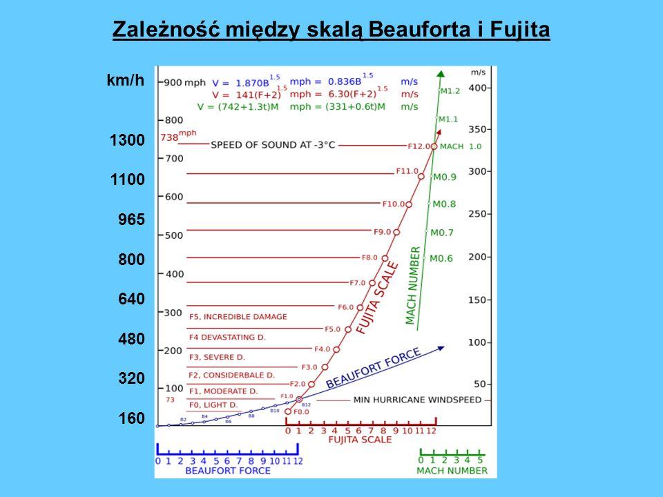 Zależność między skalą Beauforta i Fujita km/h 1300 1100 965 800 640 480 320 160