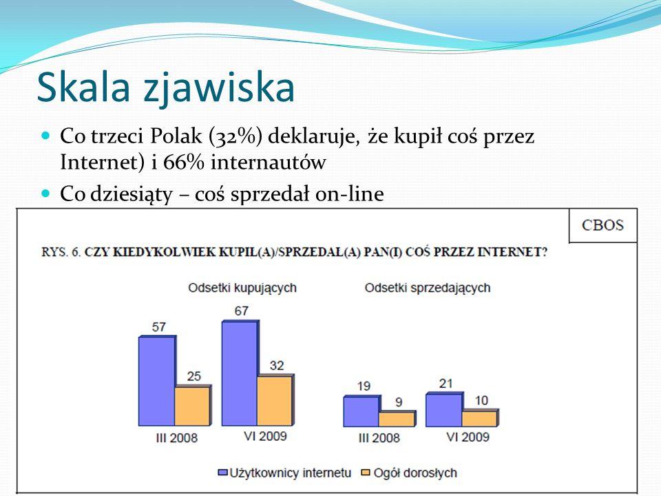 Skala zjawiska Co trzeci Polak (32%) deklaruje, że kupił coś przez Internet) i 66% internautów Co dziesiąty – coś sprzedał on-line