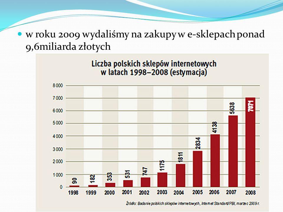 w roku 2009 wydaliśmy na zakupy w e-sklepach ponad 9,6miliarda złotych