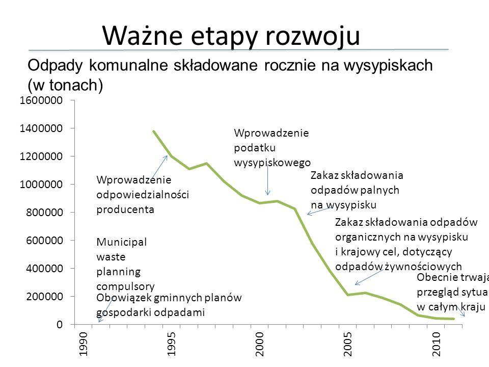 Municipal waste planning compulsory Ważne etapy rozwoju Wprowadzenie odpowiedzialności producenta Obowiązek gminnych planów gospodarki odpadami Wprowa
