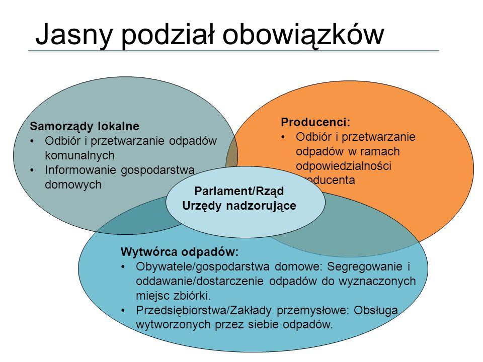 Jasny podział obowiązków Producenci: Odbiór i przetwarzanie odpadów w ramach odpowiedzialności producenta Wytwórca odpadów: Obywatele/gospodarstwa dom
