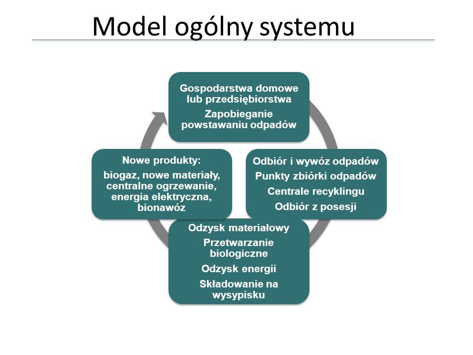Model ogólny systemu Gospodarstwa domowe lub przedsiębiorstwa Zapobieganie powstawaniu odpadów Odbiór i wywóz odpadów Punkty zbiórki odpadów Centrale