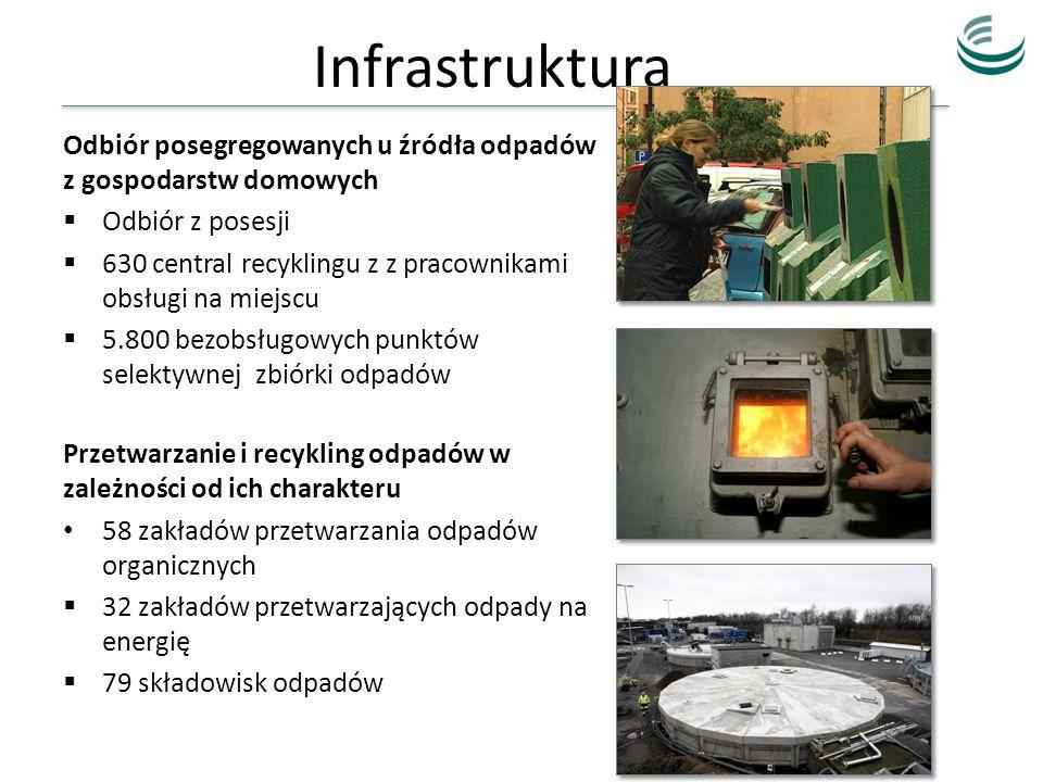 Infrastruktura Odbiór posegregowanych u źródła odpadów z gospodarstw domowych Odbiór z posesji 630 central recyklingu z z pracownikami obsługi na miej
