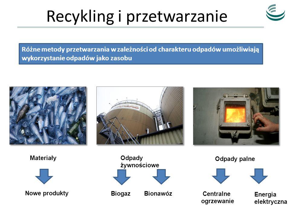 Recykling i przetwarzanie Różne metody przetwarzania w zależności od charakteru odpadów umożliwiają wykorzystanie odpadów jako zasobu Odpady palne Odp