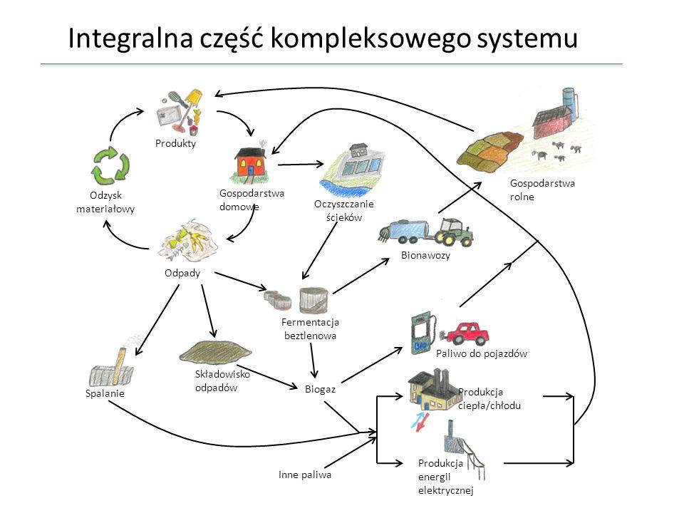 Integralna część kompleksowego systemu Produkty Odzysk materiałowy Odpady Spalanie Składowisko odpadów Paliwo do pojazdów Biogaz Produkcja ciepła/chło