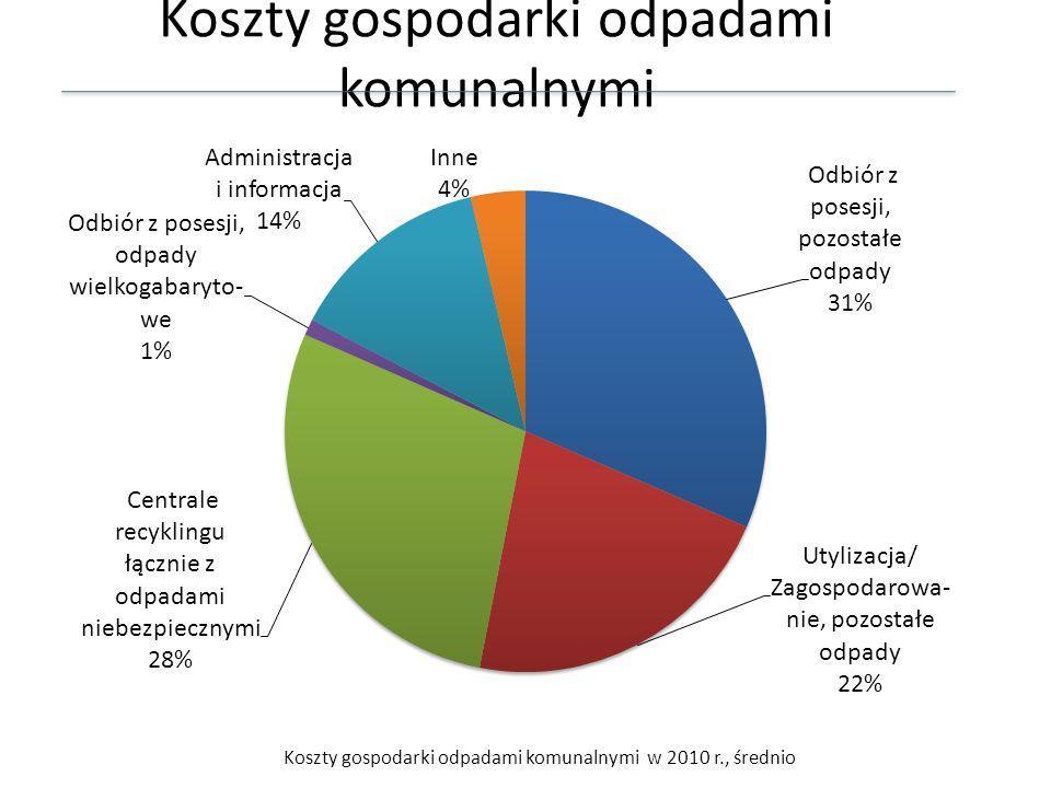 Koszty gospodarki odpadami komunalnymi Koszty gospodarki odpadami komunalnymi w 2010 r., średnio