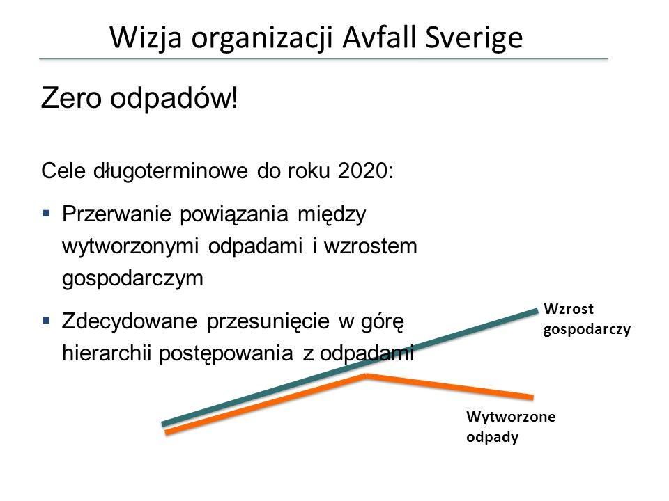 Wizja organizacji Avfall Sverige BN P Wzrost gospodarczy Wytworzone odpady Zero odpadów! Cele długoterminowe do roku 2020: Przerwanie powiązania międz