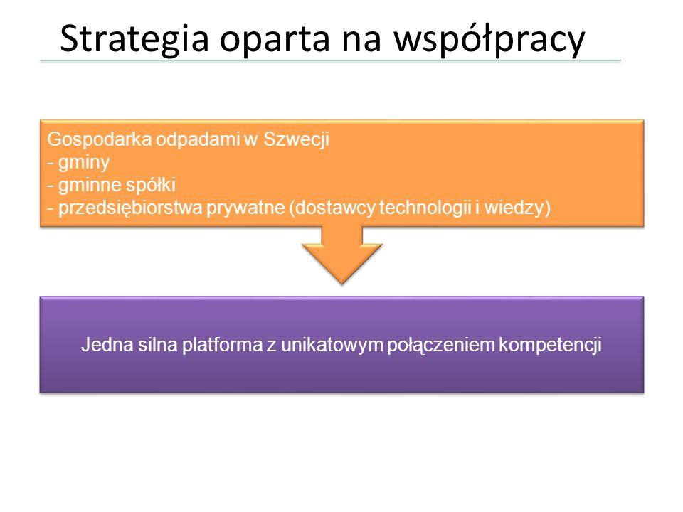 Strategia oparta na współpracy Gospodarka odpadami w Szwecji - gminy - gminne spółki - przedsiębiorstwa prywatne (dostawcy technologii i wiedzy) Gospo