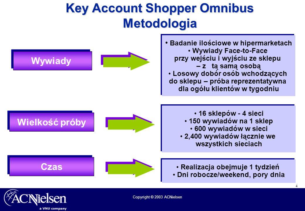 4 Copyright © 2003 ACNielsen Key Account Shopper Omnibus Metodologia 16 sklepów - 4 sieci 150 wywiadów na 1 sklep 600 wywiadów w sieci 2,400 wywiadów