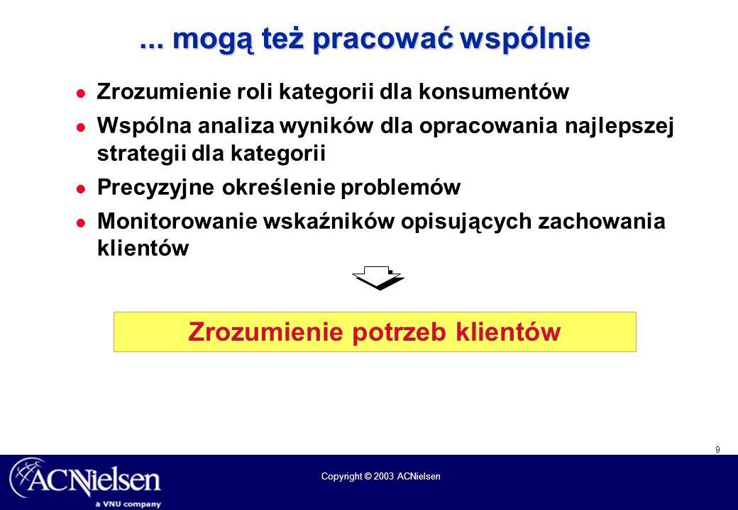9 Copyright © 2003 ACNielsen... mogą też pracować wspólnie Zrozumienie roli kategorii dla konsumentów Wspólna analiza wyników dla opracowania najlepsz