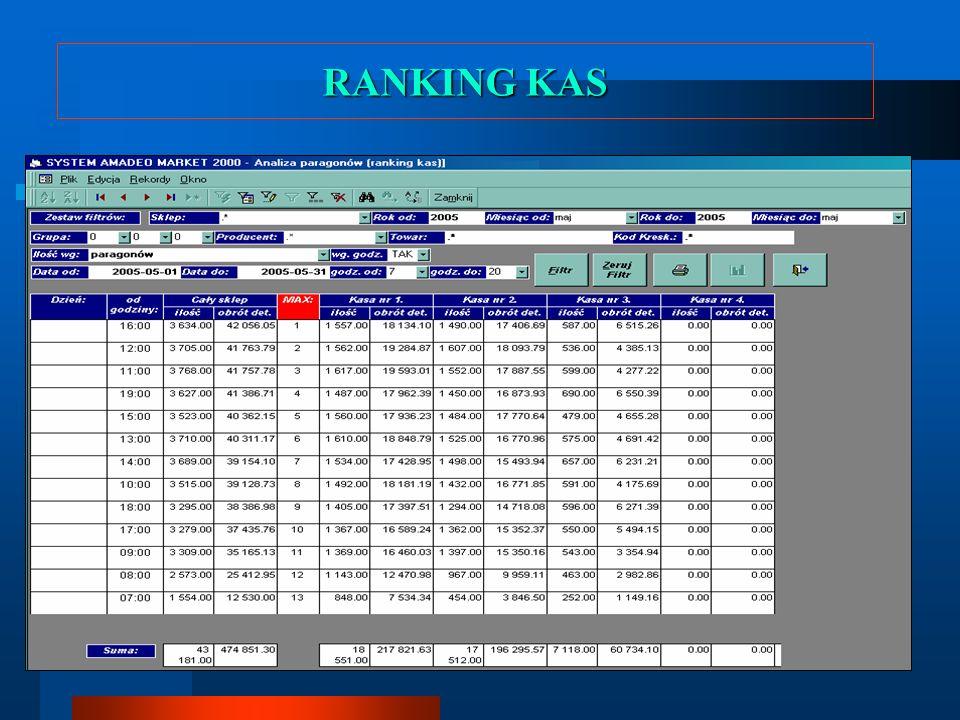 PRZEWAGA AMADEO Praca przez sieć internet Duże bezpieczeństwo podczas pracy ON – LINE Moduł Centrala Automatyczne gromadzenie danych rozproszonych w centralnej bazie danych